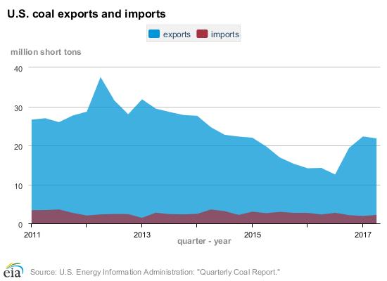 coal-quarterly_imports_exports