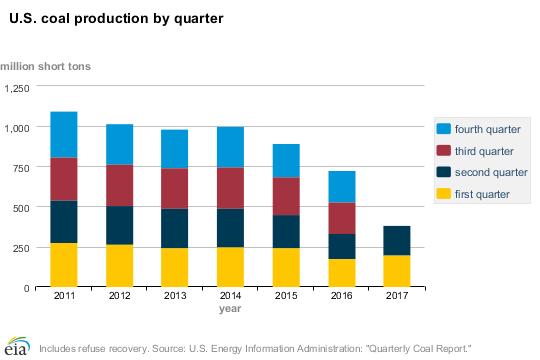 coal-quarterly_production