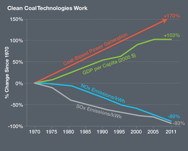 Clean Coal Works