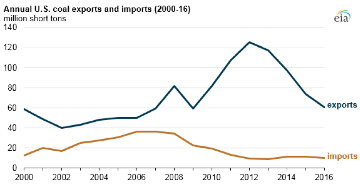 Coal Imports and Exports Chart